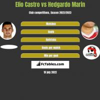 Elio Castro vs Hedgardo Marin h2h player stats