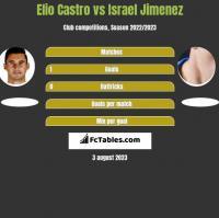 Elio Castro vs Israel Jimenez h2h player stats