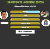 Elio Castro vs Jonathan Laserda h2h player stats