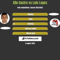 Elio Castro vs Luis Lopez h2h player stats