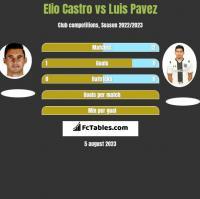 Elio Castro vs Luis Pavez h2h player stats