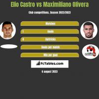 Elio Castro vs Maximiliano Olivera h2h player stats