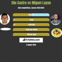 Elio Castro vs Miguel Layun h2h player stats