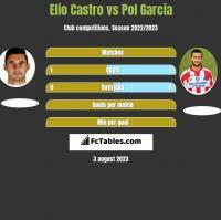 Elio Castro vs Pol Garcia h2h player stats