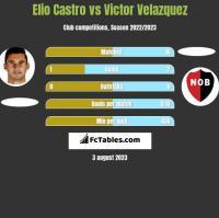 Elio Castro vs Victor Velazquez h2h player stats
