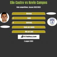 Elio Castro vs Kevin Campos h2h player stats
