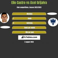 Elio Castro vs Axel Grijalva h2h player stats