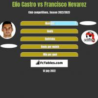 Elio Castro vs Francisco Nevarez h2h player stats