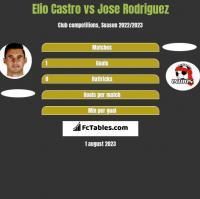 Elio Castro vs Jose Rodriguez h2h player stats