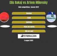 Elis Bakaj vs Artem Milevsky h2h player stats