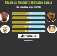 Eliseu vs Alejandro Grimaldo Garcia h2h player stats