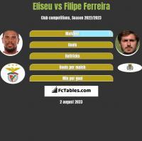 Eliseu vs Filipe Ferreira h2h player stats