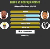 Eliseu vs Henrique Gomes h2h player stats