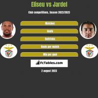 Eliseu vs Jardel h2h player stats