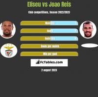 Eliseu vs Joao Reis h2h player stats