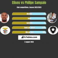 Eliseu vs Philipe Sampaio h2h player stats
