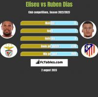 Eliseu vs Ruben Dias h2h player stats