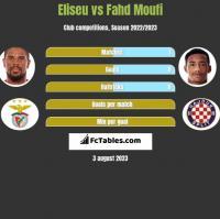 Eliseu vs Fahd Moufi h2h player stats