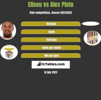 Eliseu vs Alex Pinto h2h player stats