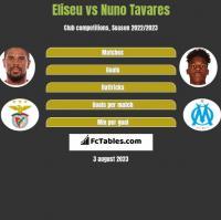 Eliseu vs Nuno Tavares h2h player stats