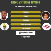Eliseu vs Tomas Tavares h2h player stats