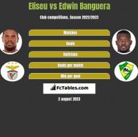 Eliseu vs Edwin Banguera h2h player stats