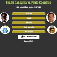 Eliseu Cassama vs Fabio Coentrao h2h player stats