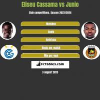 Eliseu Cassama vs Junio h2h player stats