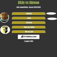 Elizio vs Alemao h2h player stats