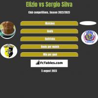 Elizio vs Sergio Silva h2h player stats