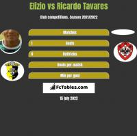 Elizio vs Ricardo Tavares h2h player stats