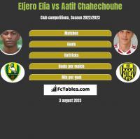 Eljero Elia vs Aatif Chahechouhe h2h player stats