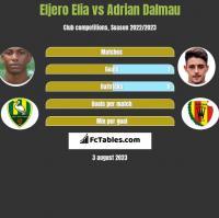 Eljero Elia vs Adrian Dalmau h2h player stats