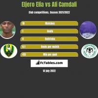 Eljero Elia vs Ali Camdali h2h player stats