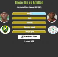 Eljero Elia vs Amilton h2h player stats