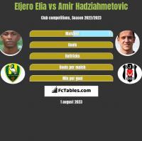 Eljero Elia vs Amir Hadziahmetovic h2h player stats