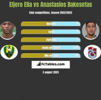 Eljero Elia vs Anastasios Bakesetas h2h player stats