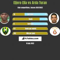 Eljero Elia vs Arda Turan h2h player stats