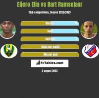Eljero Elia vs Bart Ramselaar h2h player stats