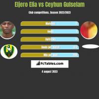 Eljero Elia vs Ceyhun Gulselam h2h player stats