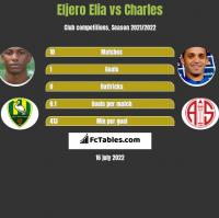 Eljero Elia vs Charles h2h player stats