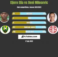 Eljero Elia vs Deni Milosevic h2h player stats