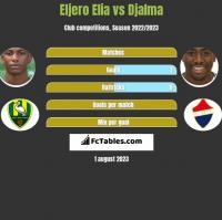 Eljero Elia vs Djalma h2h player stats