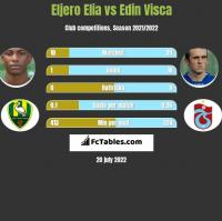 Eljero Elia vs Edin Visća h2h player stats