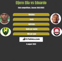 Eljero Elia vs Eduardo h2h player stats