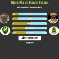 Eljero Elia vs Efecan Karaca h2h player stats