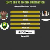 Eljero Elia vs Fredrik Gulbrandsen h2h player stats