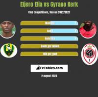 Eljero Elia vs Gyrano Kerk h2h player stats