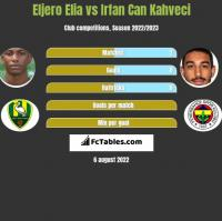 Eljero Elia vs Irfan Can Kahveci h2h player stats
