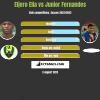 Eljero Elia vs Junior Fernandes h2h player stats